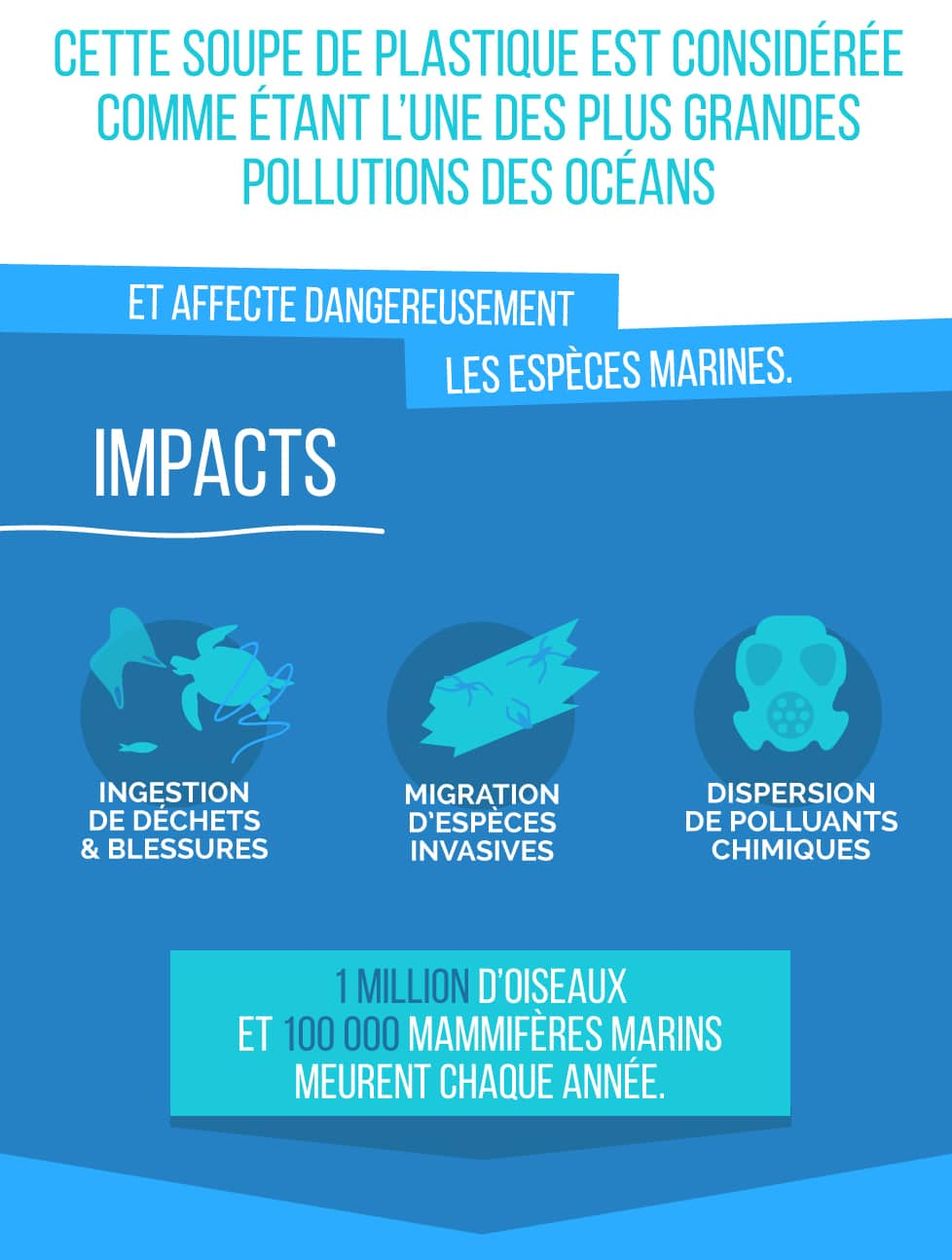 Impacts 7eme Continent